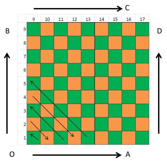 Checkerboard C2C